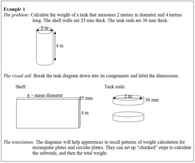 why you should use visual aids to translate word problems in